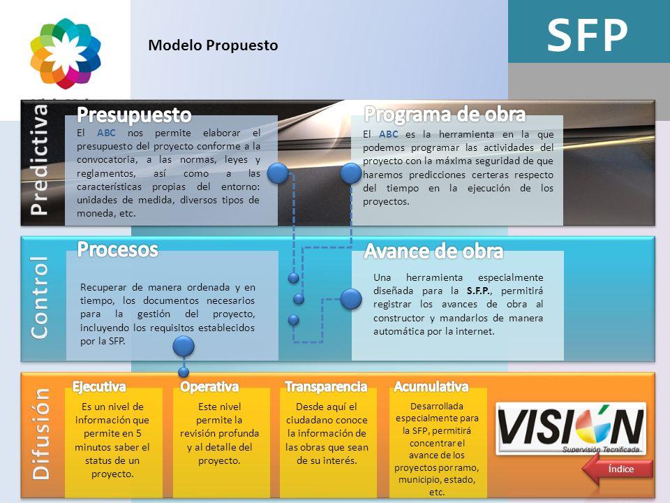 Este nivel permite la revisión profunda y al detalle del proyecto.