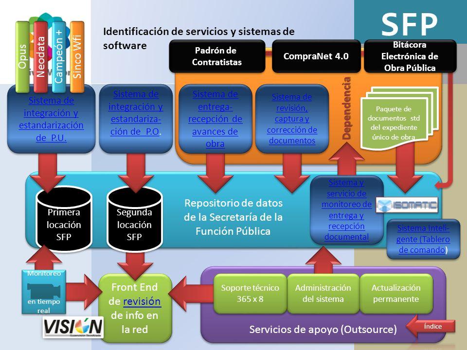 SFP Identificación de servicios y sistemas de software Campeón +