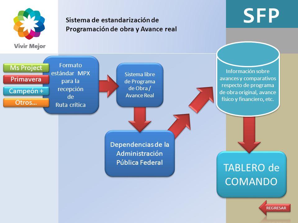 SFP Sistema de estandarización de Programación de obra y Avance real.