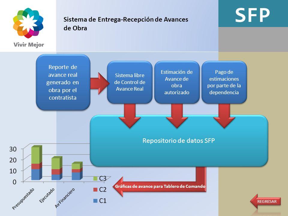 SFP Sistema de Entrega-Recepción de Avances de Obra