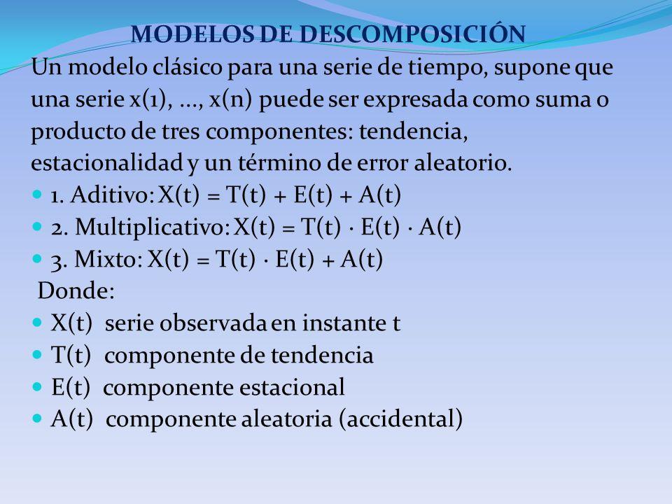 MODELOS DE DESCOMPOSICIÓN