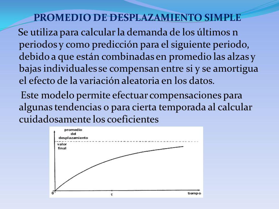 PROMEDIO DE DESPLAZAMIENTO SIMPLE Se utiliza para calcular la demanda de los últimos n periodos y como predicción para el siguiente periodo, debido a que están combinadas en promedio las alzas y bajas individuales se compensan entre si y se amortigua el efecto de la variación aleatoria en los datos.