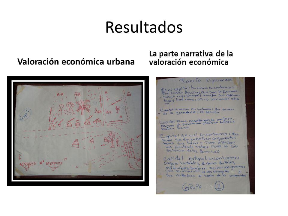 Resultados Valoración económica urbana