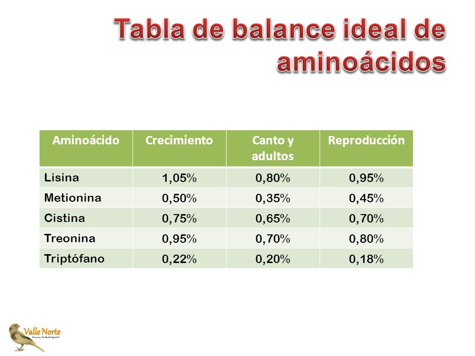 Tabla de balance ideal de aminoácidos