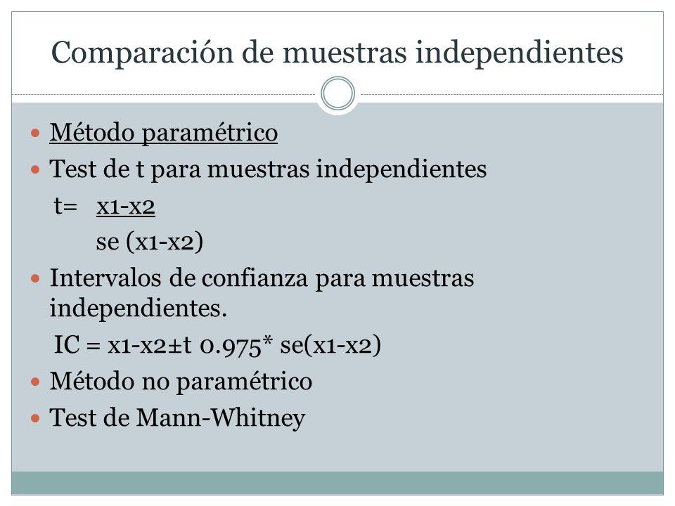 Comparación de muestras independientes