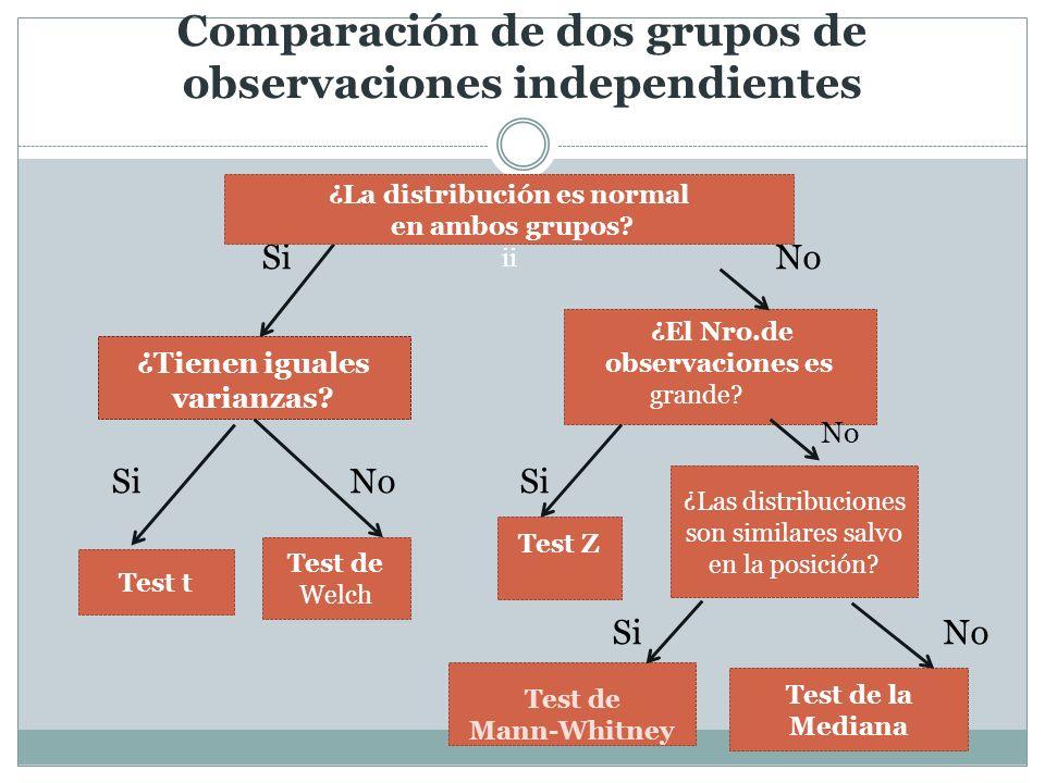 Comparación de dos grupos de observaciones independientes