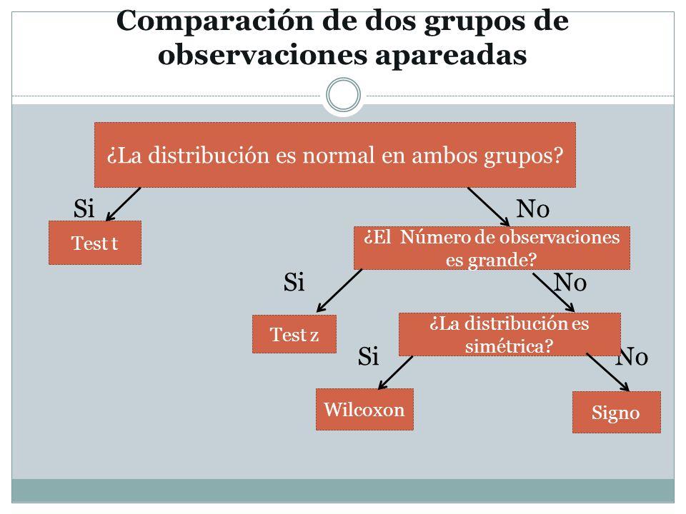 Comparación de dos grupos de observaciones apareadas