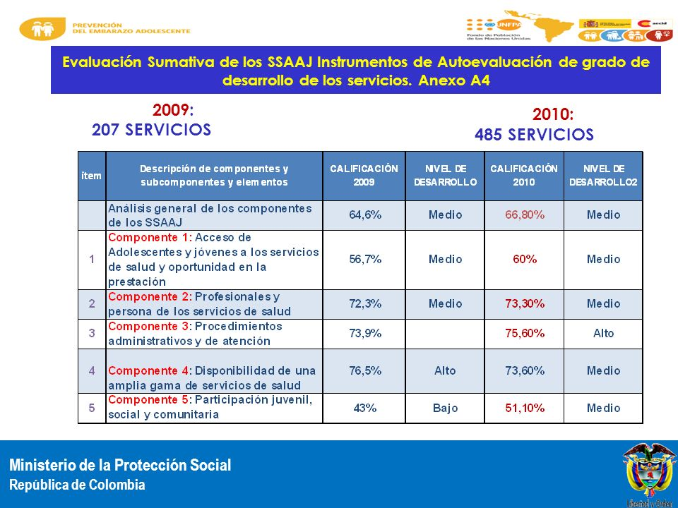 2009: 2010: 207 SERVICIOS 485 SERVICIOS