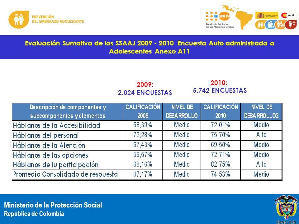 Evaluación Sumativa de los SSAAJ 2009 - 2010 Encuesta Auto administrada a Adolescentes Anexo A11