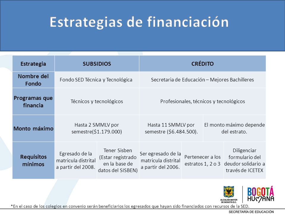 Estrategias de financiación Programas que financia