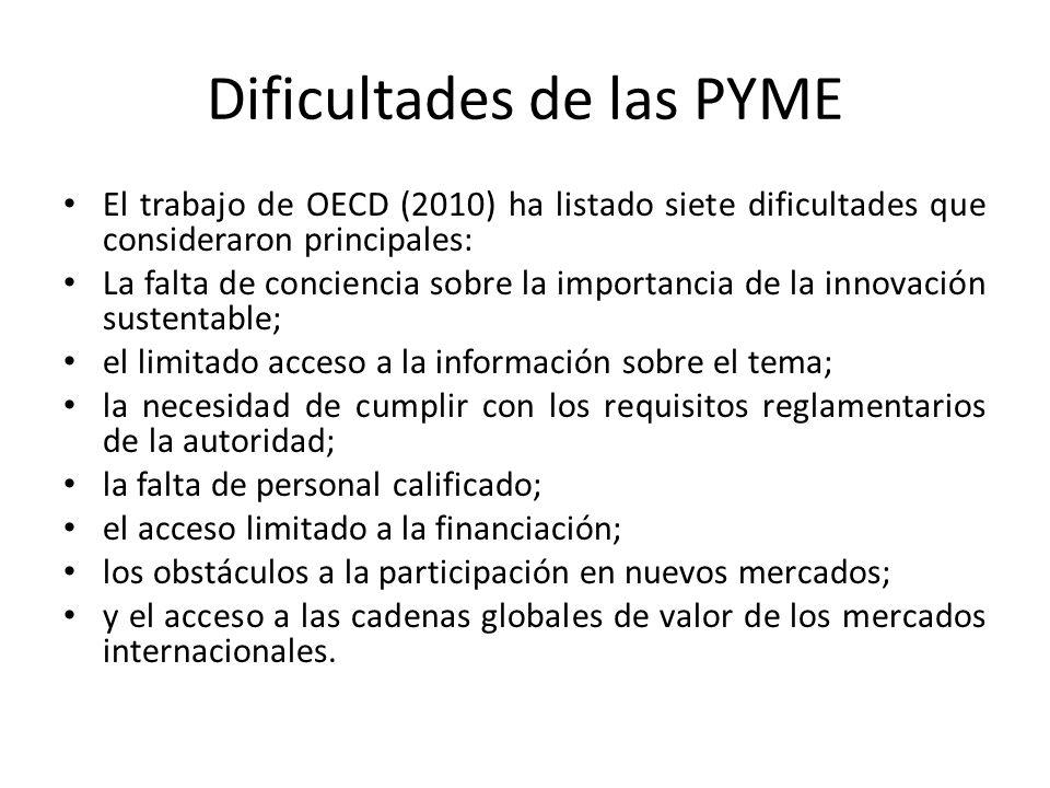 Dificultades de las PYME