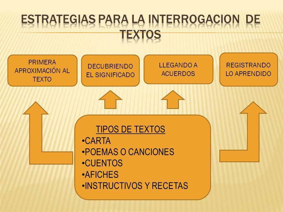 ESTRATEGIAS PARA LA INTERROGACION DE TEXTOS