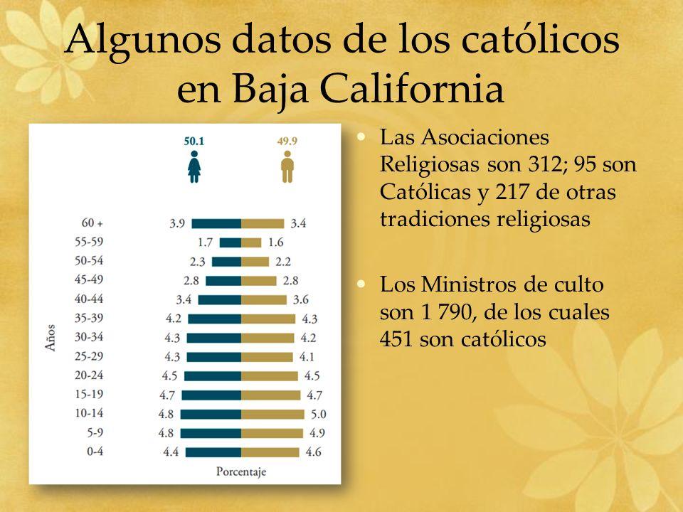 Algunos datos de los católicos en Baja California