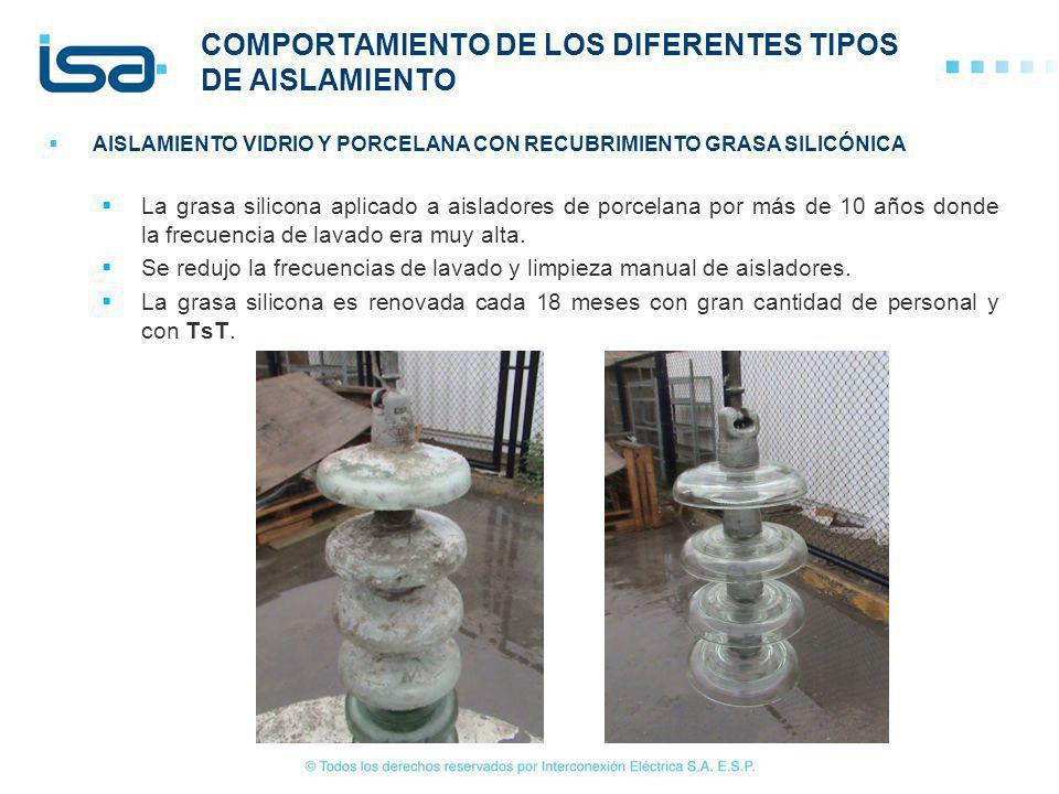 COMPORTAMIENTO DE LOS DIFERENTES TIPOS DE AISLAMIENTO