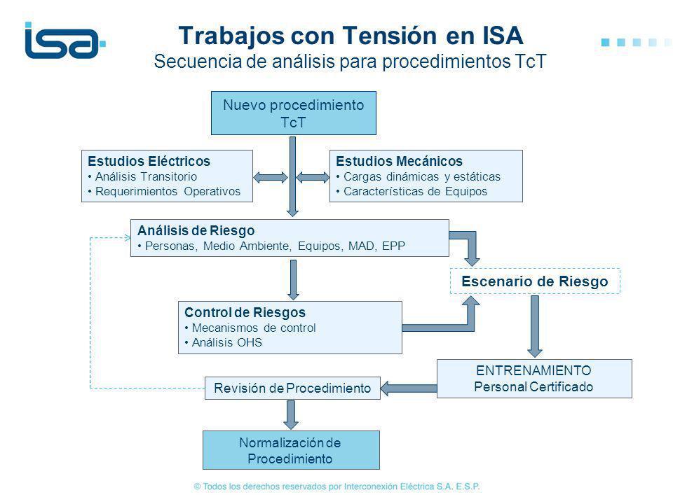 Trabajos con Tensión en ISA Secuencia de análisis para procedimientos TcT
