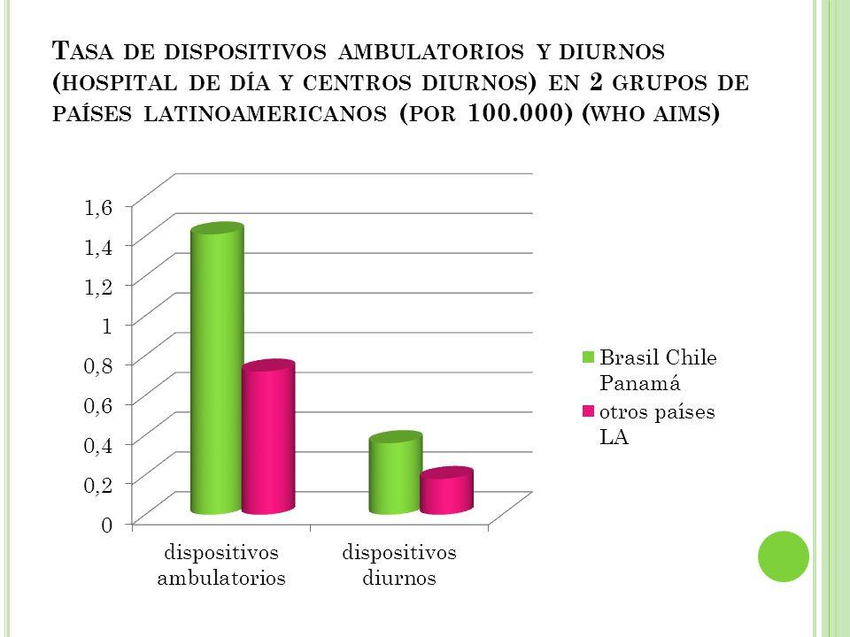 Tasa de dispositivos ambulatorios y diurnos (hospital de día y centros diurnos) en 2 grupos de países latinoamericanos (por 100.000) (who aims)