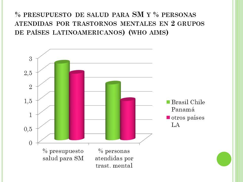 % presupuesto de salud para SM y % personas atendidas por trastornos mentales en 2 grupos de países latinoamericanos) (who aims)