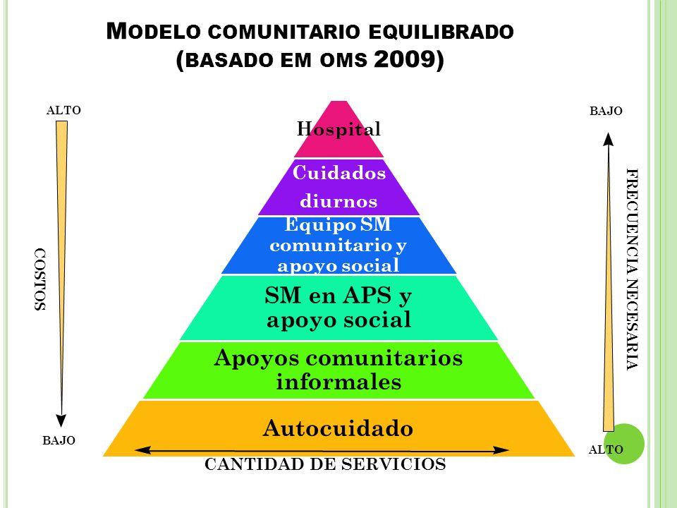 Modelo comunitario equilibrado (basado em oms 2009)