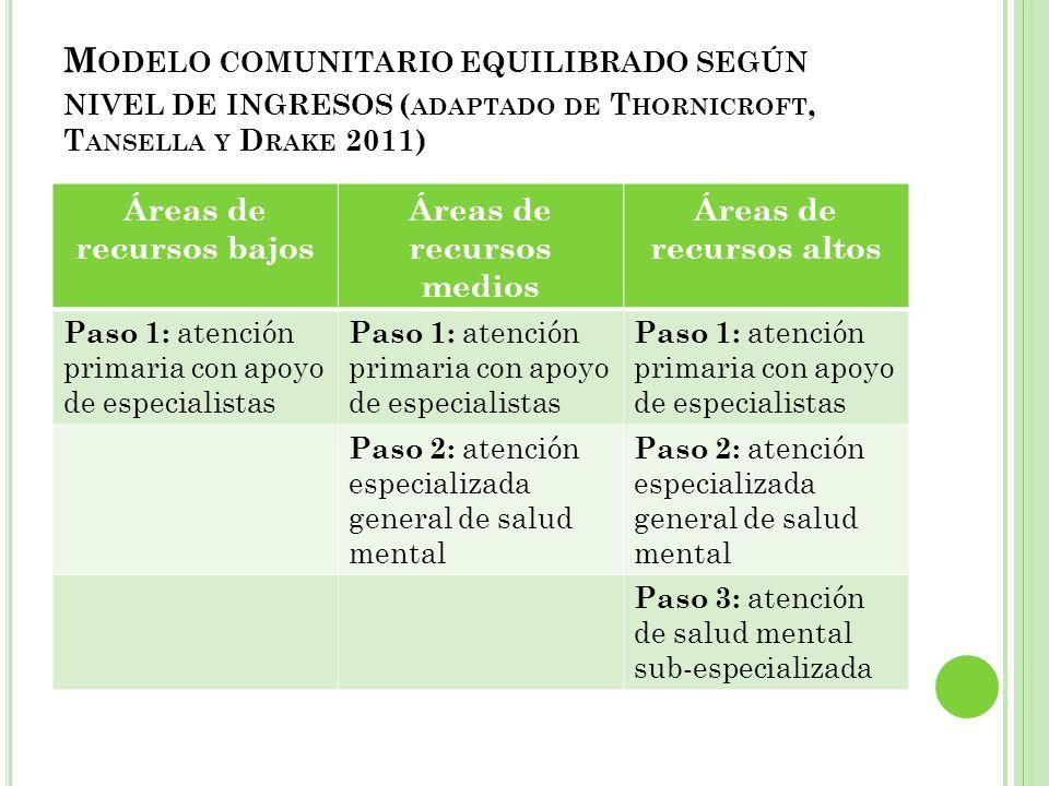 Modelo comunitario equilibrado según nivel de ingresos (adaptado de Thornicroft, Tansella y Drake 2011)