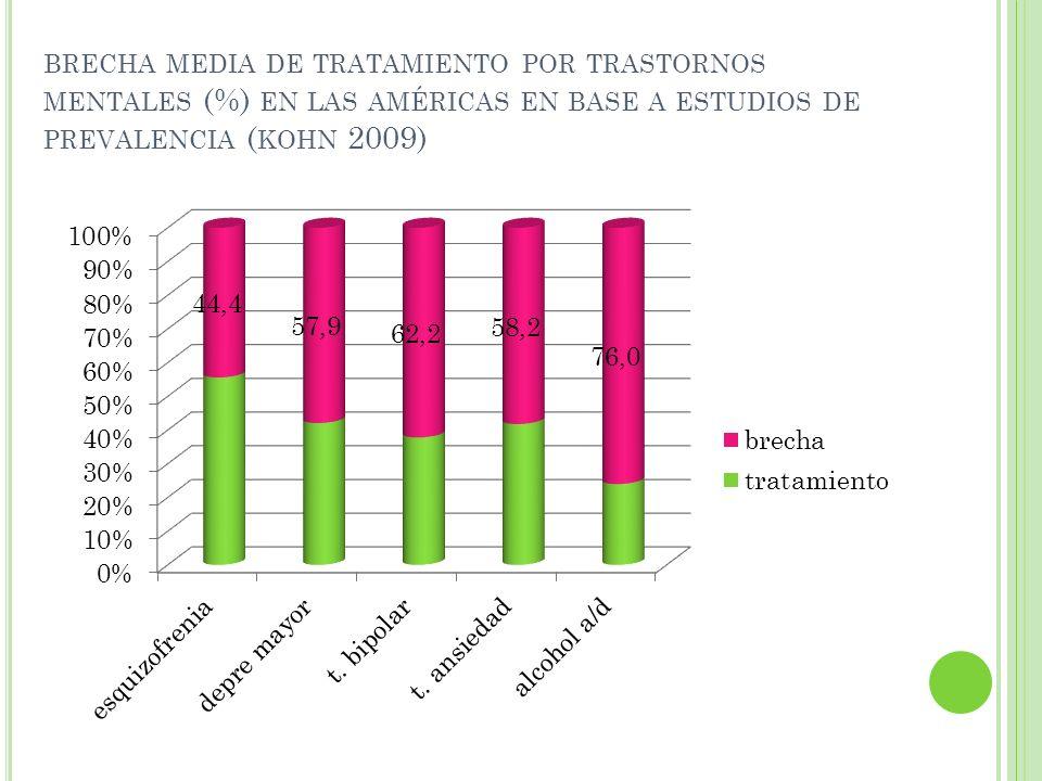 brecha media de tratamiento por trastornos mentales (%) en las américas en base a estudios de prevalencia (kohn 2009)