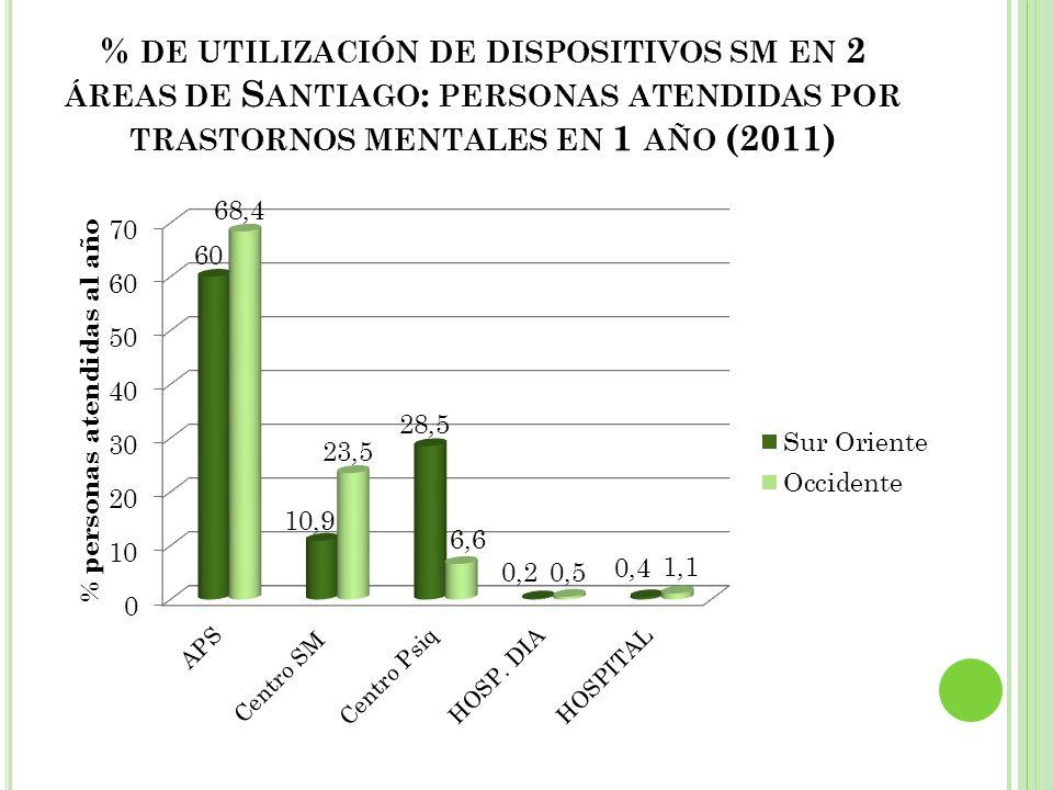 % de utilización de dispositivos sm en 2 áreas de Santiago: personas atendidas por trastornos mentales en 1 año (2011)