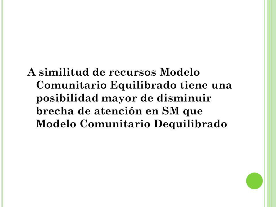 A similitud de recursos Modelo Comunitario Equilibrado tiene una posibilidad mayor de disminuir brecha de atención en SM que Modelo Comunitario Dequilibrado