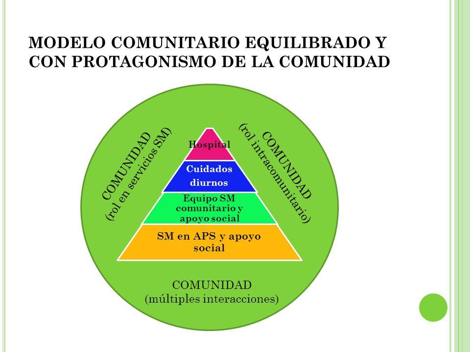 MODELO COMUNITARIO EQUILIBRADO Y CON PROTAGONISMO DE LA COMUNIDAD