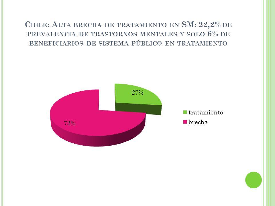 Chile: Alta brecha de tratamiento en SM: 22,2% de prevalencia de trastornos mentales y solo 6% de beneficiarios de sistema público en tratamiento