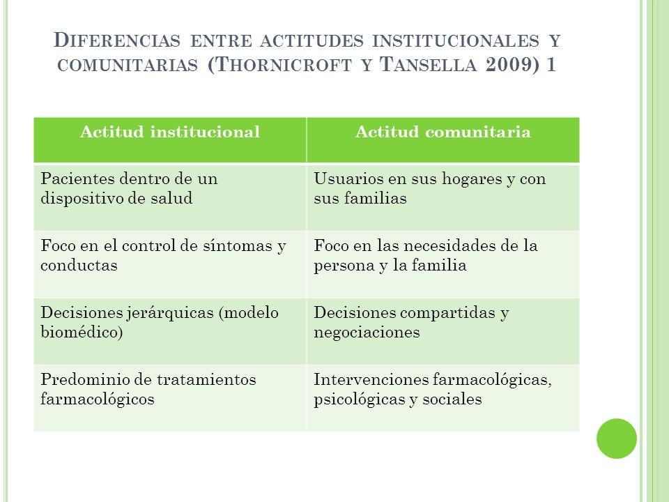 Actitud institucional