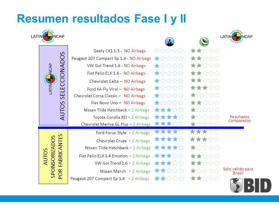 Resumen resultados Fase I y II