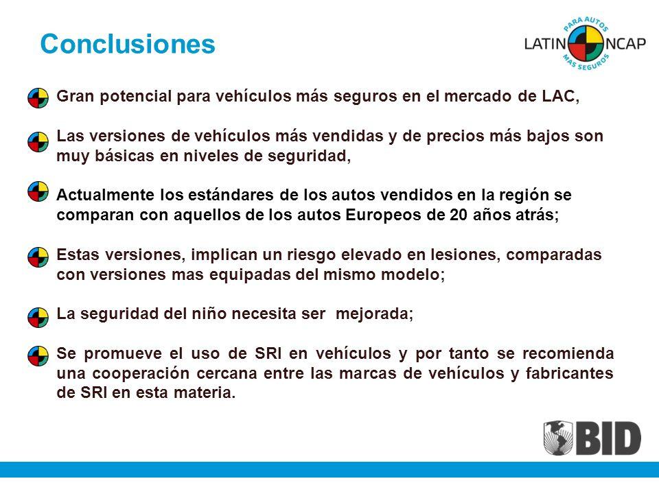 Conclusiones Gran potencial para vehículos más seguros en el mercado de LAC,