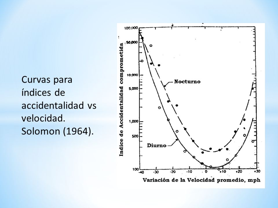 Curvas para índices de accidentalidad vs velocidad. Solomon (1964).