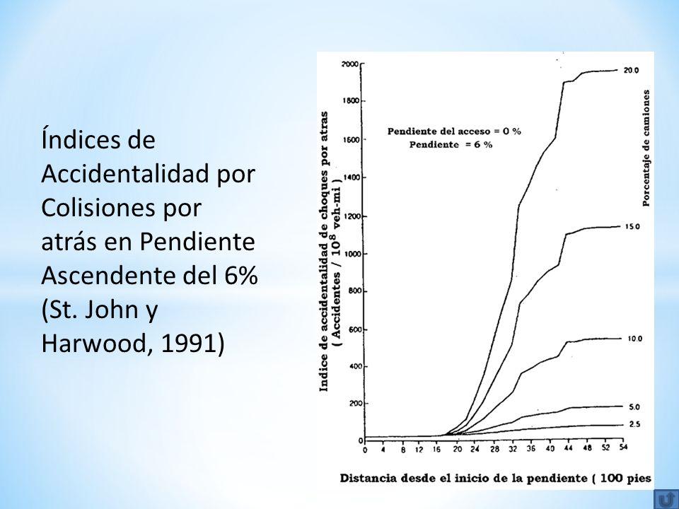 Índices de Accidentalidad por Colisiones por atrás en Pendiente Ascendente del 6% (St.