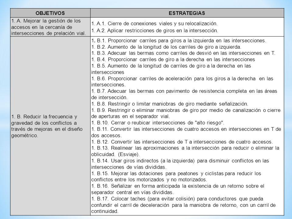 OBJETIVOS ESTRATEGIAS. 1. A. Mejorar la gestión de los accesos en la cercanía de intersecciones de prelación vial.