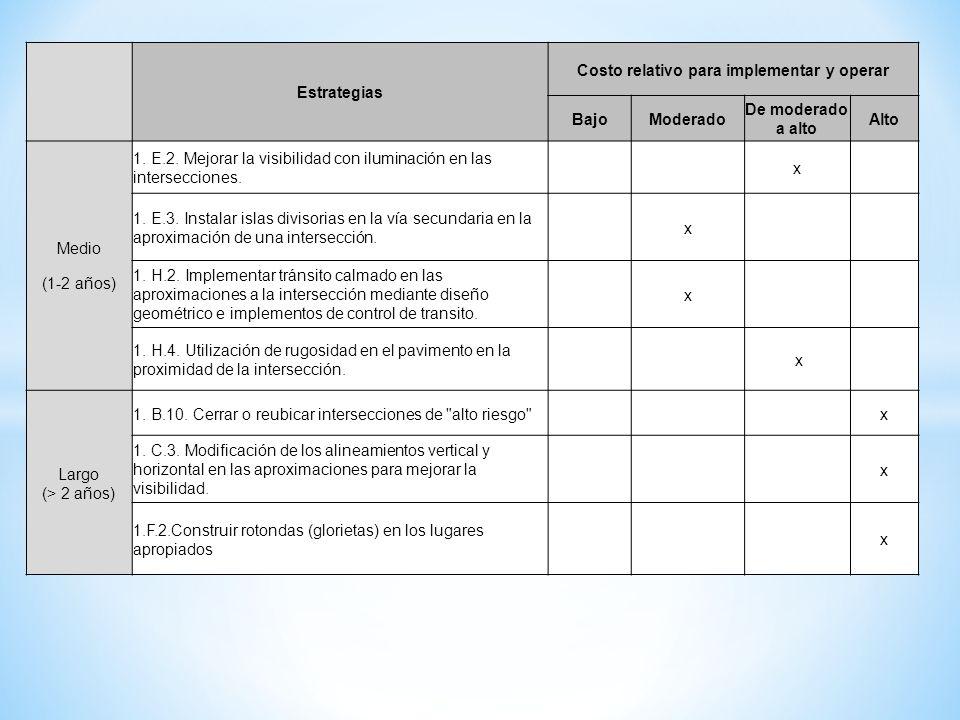Costo relativo para implementar y operar