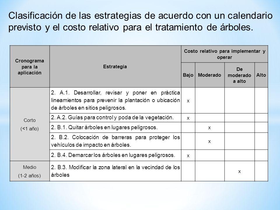 Cronograma para la aplicación Costo relativo para implementar y operar