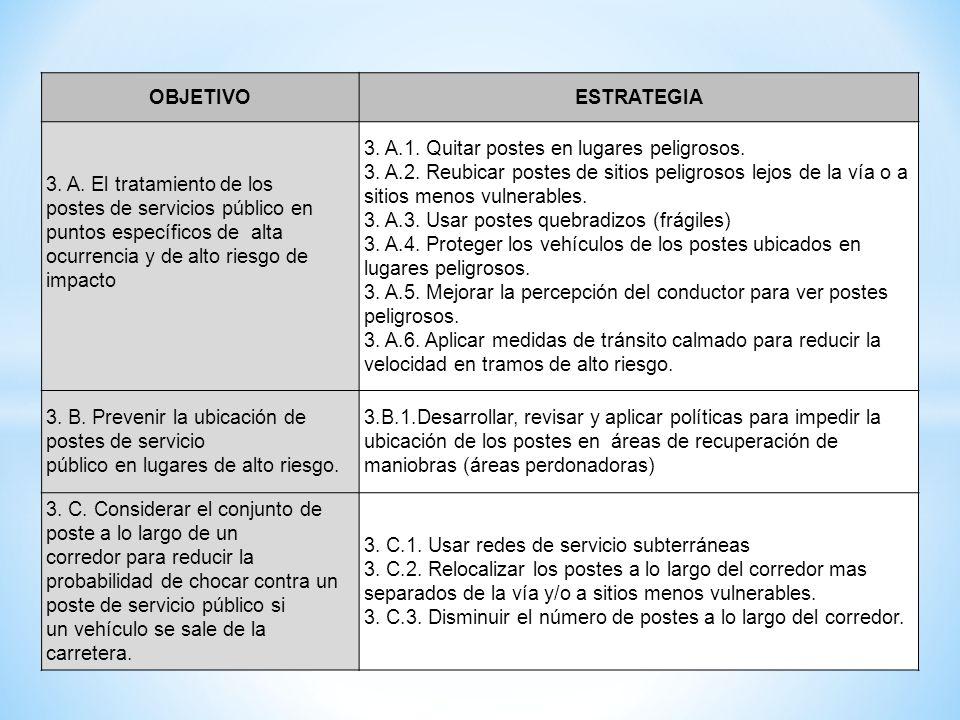 OBJETIVO ESTRATEGIA. 3. A. El tratamiento de los postes de servicios público en puntos específicos de alta ocurrencia y de alto riesgo de impacto.