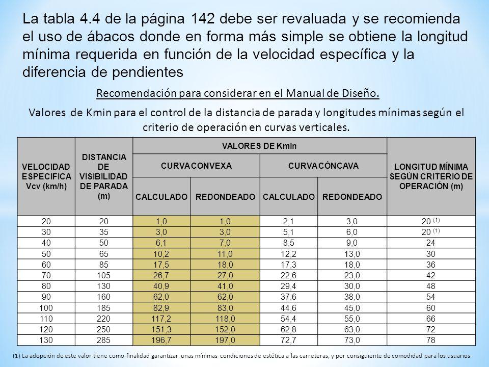 La tabla 4.4 de la página 142 debe ser revaluada y se recomienda el uso de ábacos donde en forma más simple se obtiene la longitud mínima requerida en función de la velocidad específica y la diferencia de pendientes