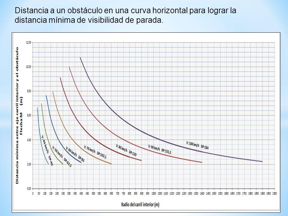 Distancia a un obstáculo en una curva horizontal para lograr la distancia mínima de visibilidad de parada.