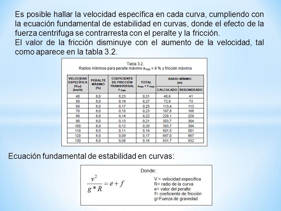 Es posible hallar la velocidad específica en cada curva, cumpliendo con la ecuación fundamental de estabilidad en curvas, donde el efecto de la fuerza centrifuga se contrarresta con el peralte y la fricción.