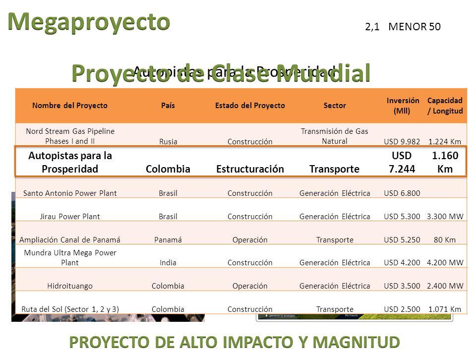 Autopistas para la Prosperidad PROYECTO DE ALTO IMPACTO Y MAGNITUD