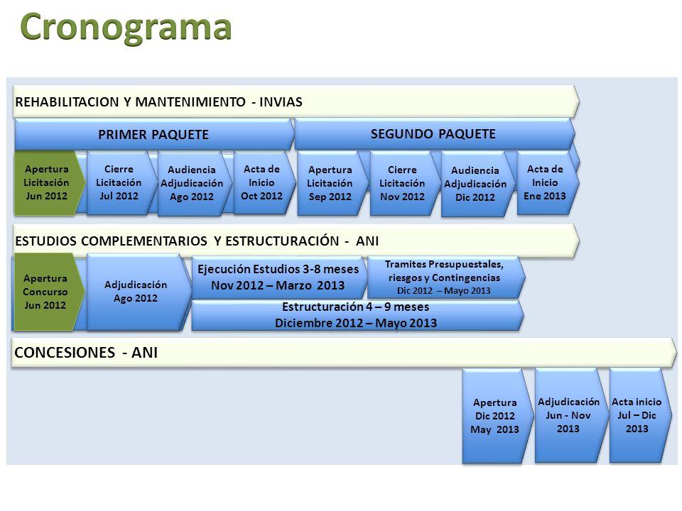 Cronograma CONCESIONES - ANI REHABILITACION Y MANTENIMIENTO - INVIAS