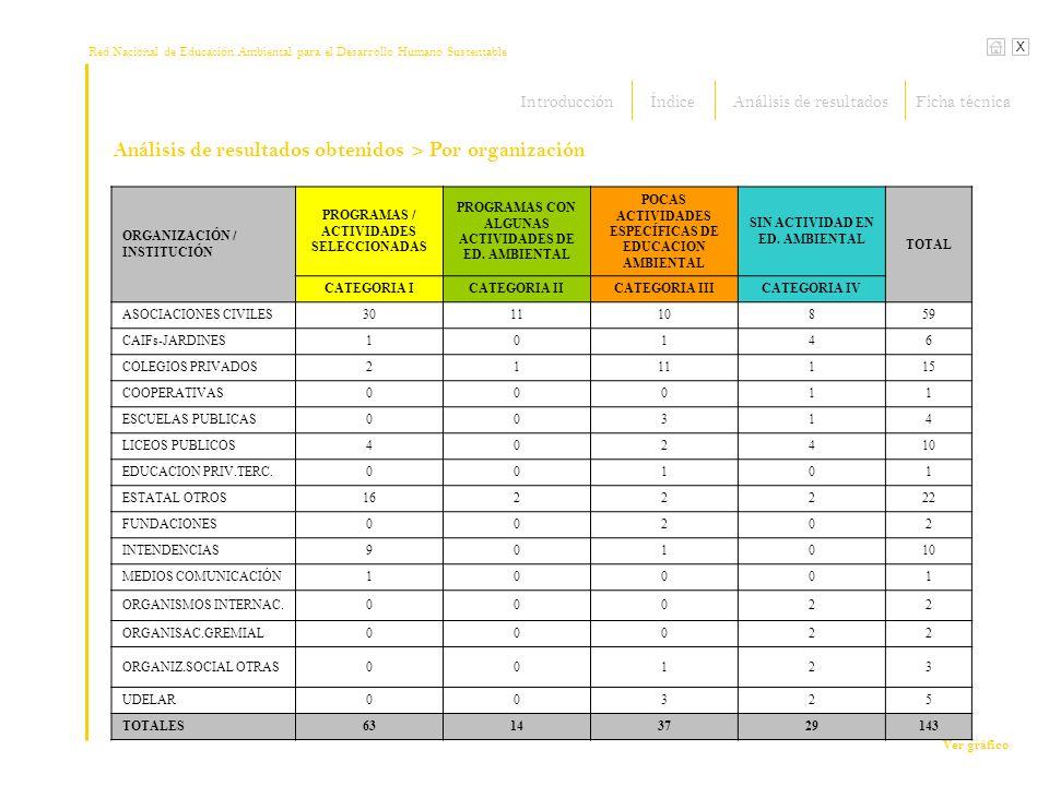 Análisis de resultados obtenidos > Por organización