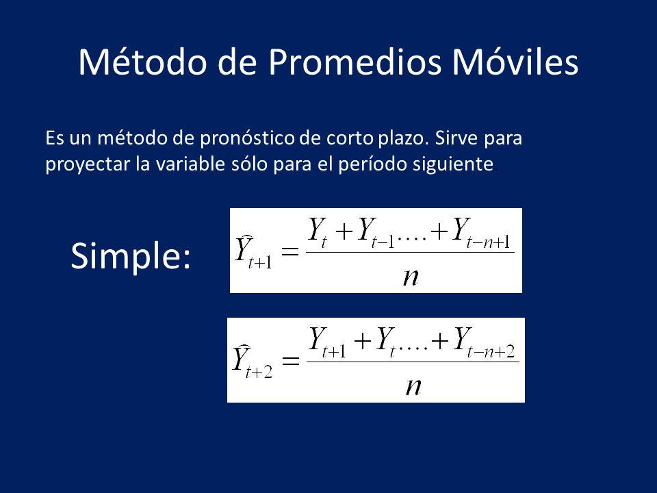 Método de Promedios Móviles