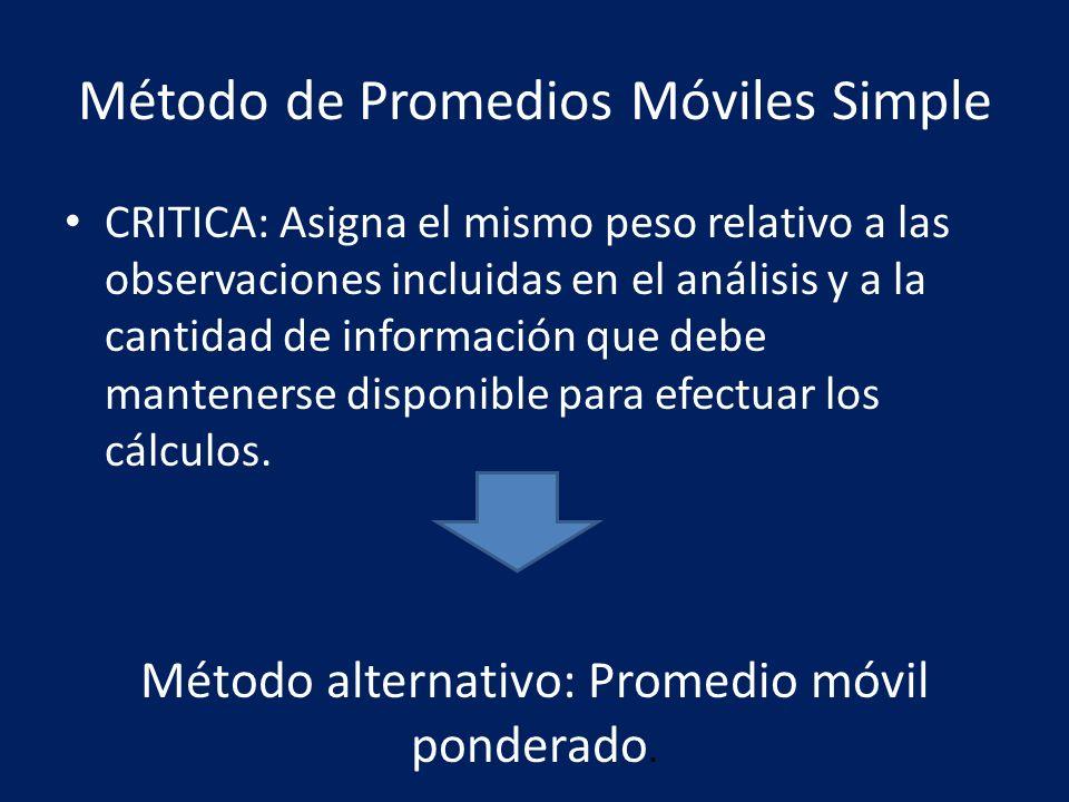 Método de Promedios Móviles Simple