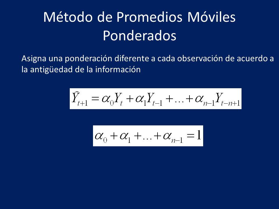 Método de Promedios Móviles Ponderados