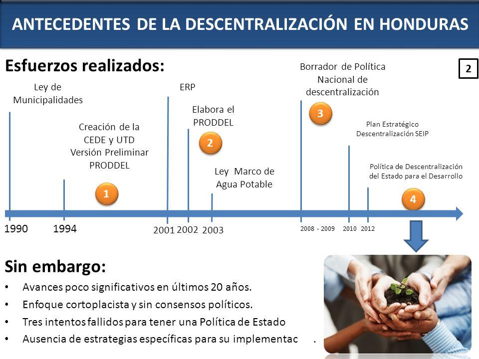 ANTECEDENTES DE LA DESCENTRALIZACIÓN EN HONDURAS