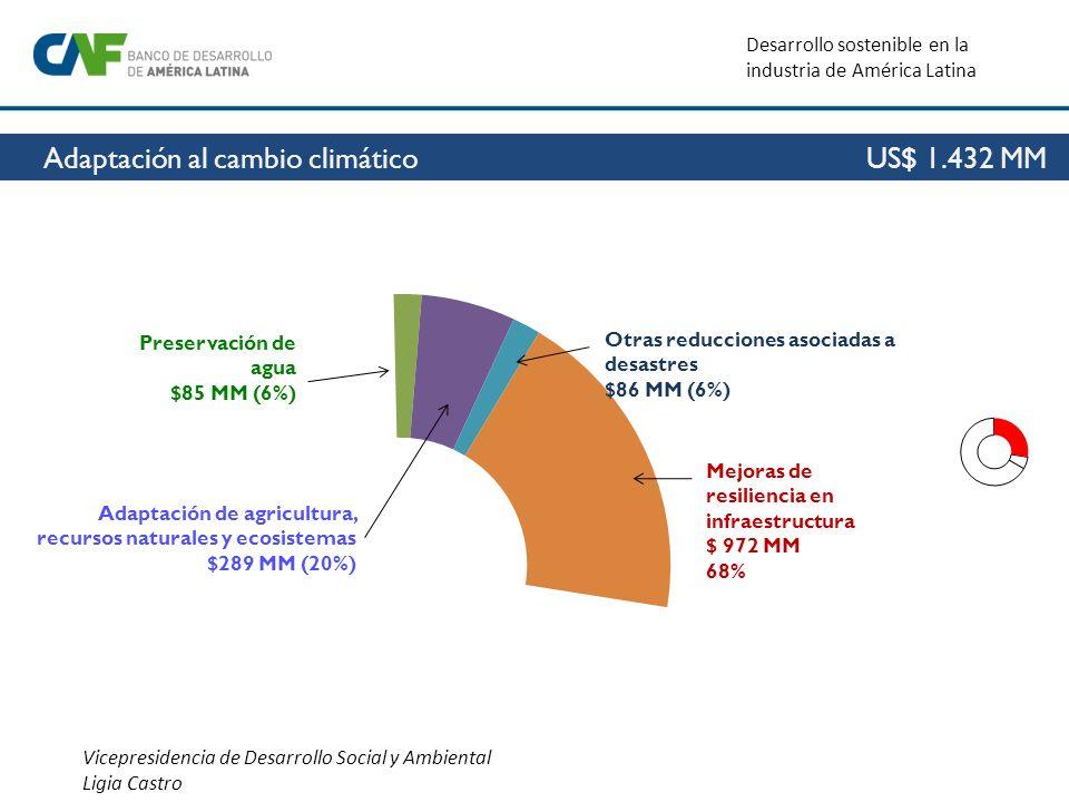 Desarrollo sostenible en la industria de América Latina