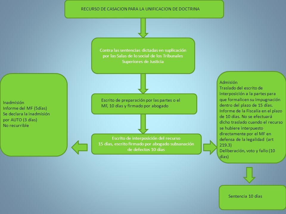 RECURSO DE CASACION PARA LA UNIFICACION DE DOCTRINA