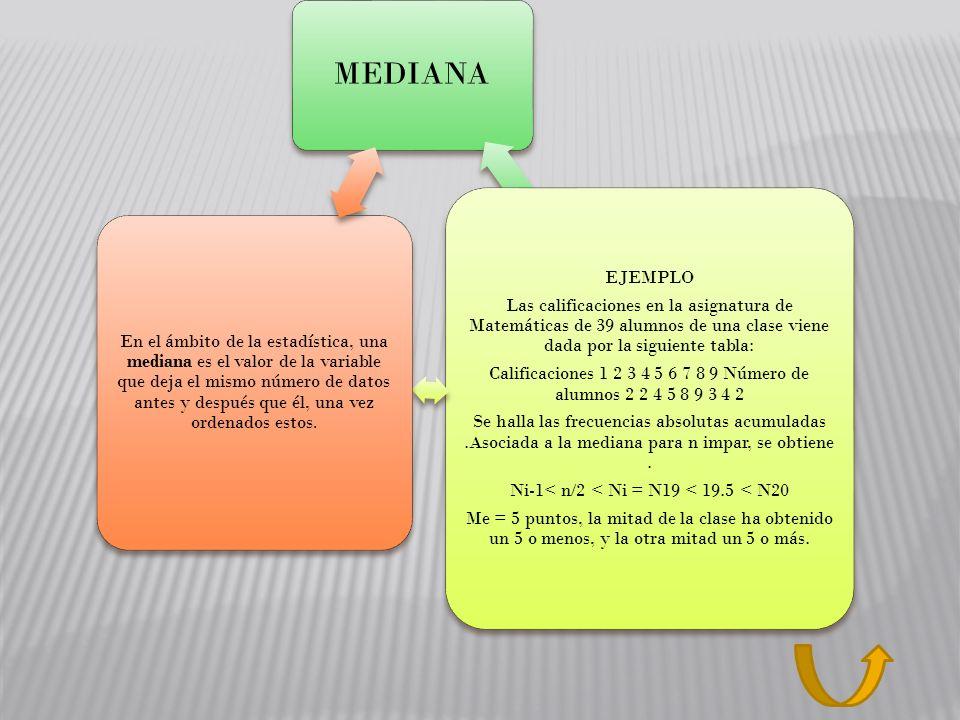 MEDIANA EJEMPLO. Las calificaciones en la asignatura de Matemáticas de 39 alumnos de una clase viene dada por la siguiente tabla: